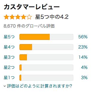 マイプロテインのアマゾンでのレビュー数と評価のグラフ